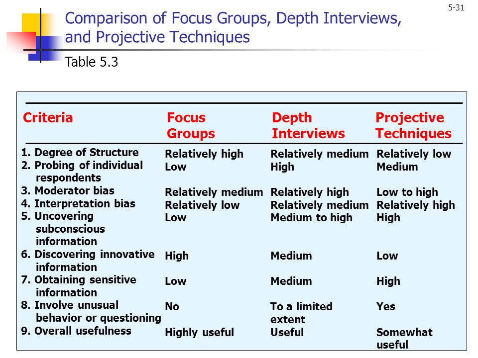 5-31 Comparison of Focus Groups, Depth Interviews, and Projective Techniques 1. Degree of Structure 2. Probing of individual respondents 3. Moderator