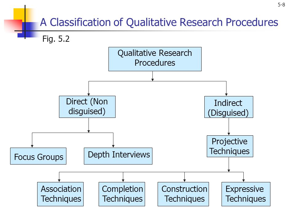 5-8 A Classification of Qualitative Research Procedures Association Techniques Completion Techniques Construction Techniques Expressive Techniques Fig
