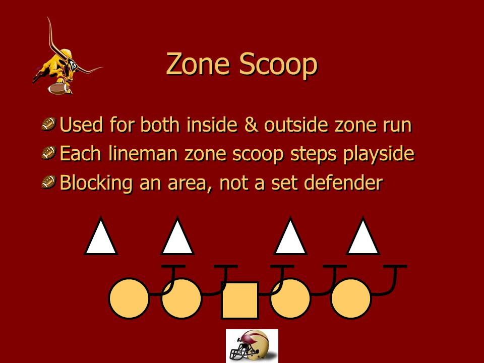 Combo Basis for all zone blocking Covered man posts up Uncovered scoop steps towards DL Basis for all zone blocking Covered man posts up Uncovered scoop steps towards DL
