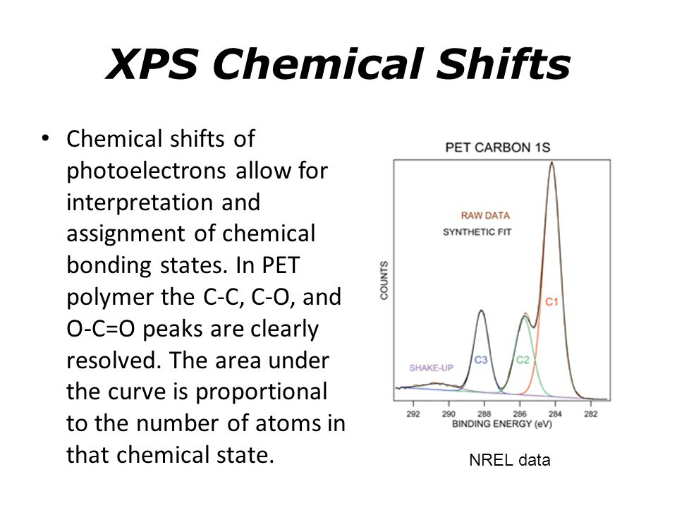 XPS Chemical Shifts The chemical shift between aluminum metal and aluminum oxide is ~ 3 eV and clearly resolved.