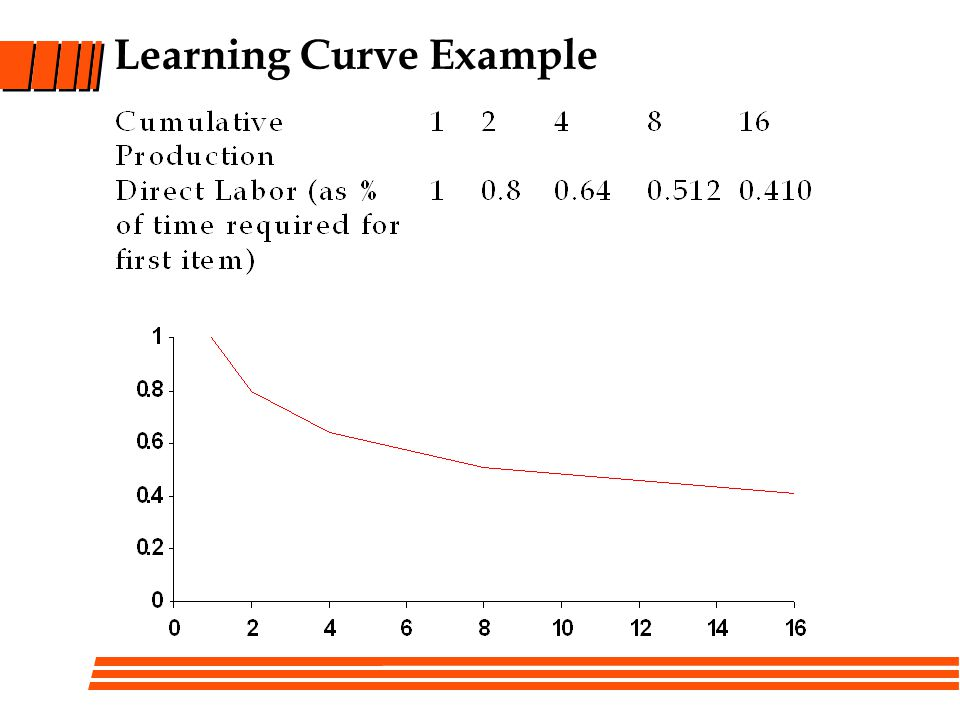Learning Curve Example