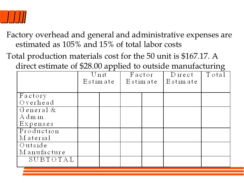 Factory overhead and general and administrative expenses are estimated as 105% and 15% of total labor costs Total production materials cost for the 50 unit is $