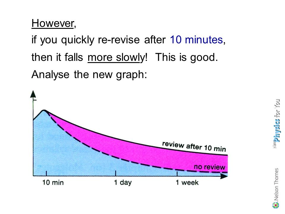 if you quickly re-revise after 10 minutes, then it falls more slowly.