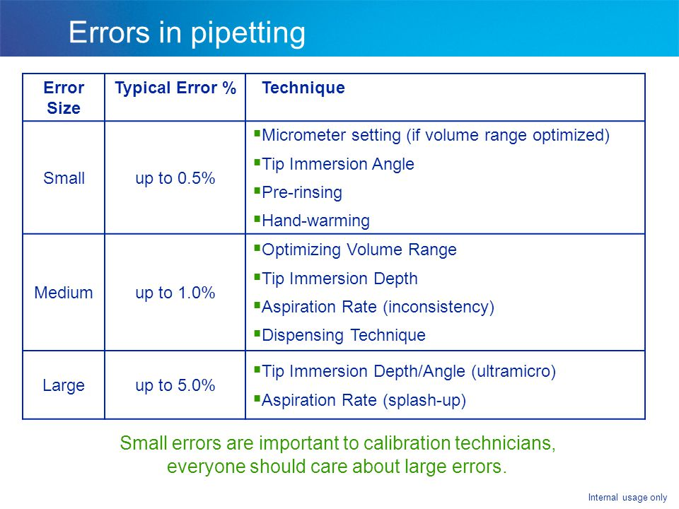 Internal usage only Errors in pipetting Small errors are important to calibration technicians, everyone should care about large errors. Error Size Typ