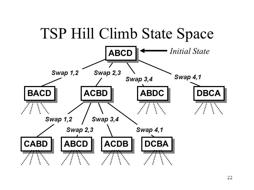 22 TSP Hill Climb State Space CABD ABCD ACDB DCBA Initial State Swap 1,2Swap 2,3 Swap 3,4 Swap 4,1 Swap 1,2 Swap 2,3 Swap 3,4 Swap 4,1 ABCD BACD ACBD