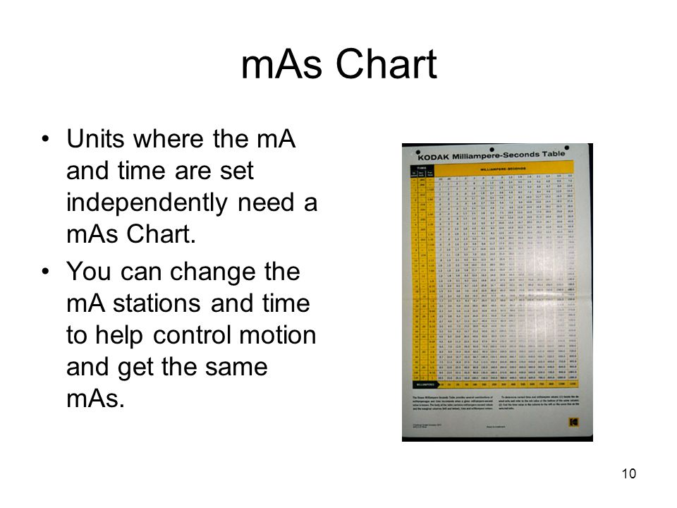 10 mAs Chart Units where the mA and time are set independently need a mAs Chart. You can change the mA stations and time to help control motion and ge