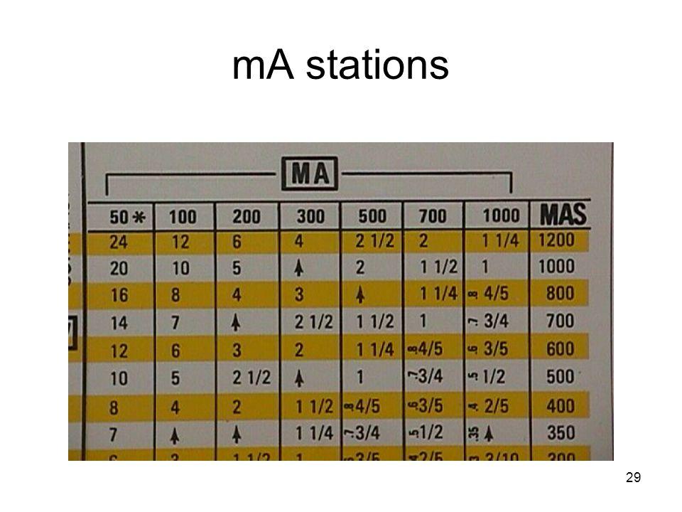 29 mA stations