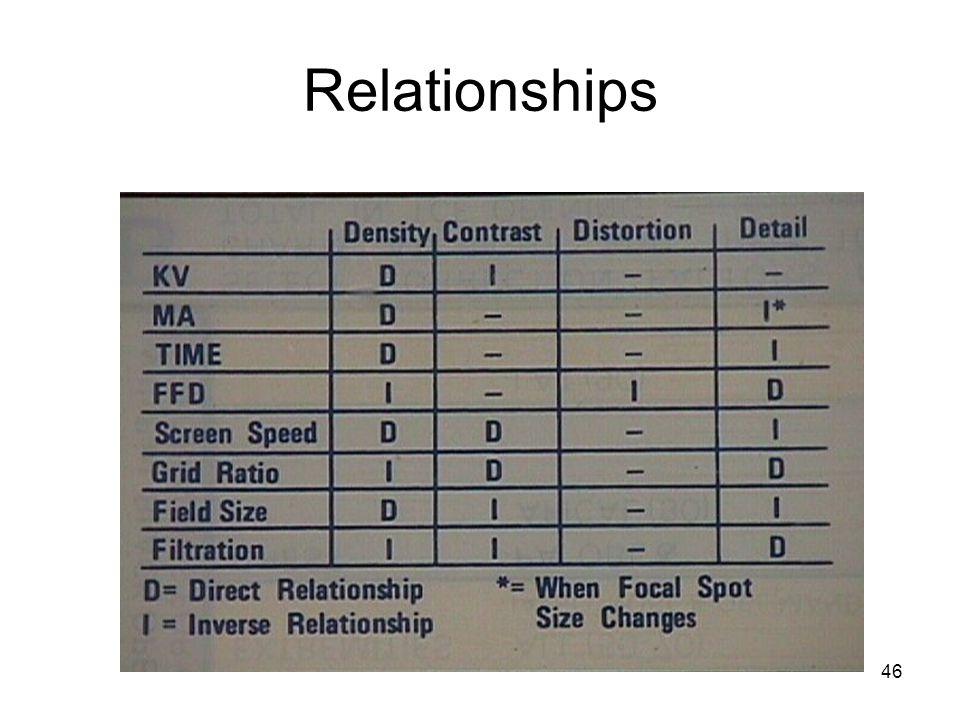46 Relationships