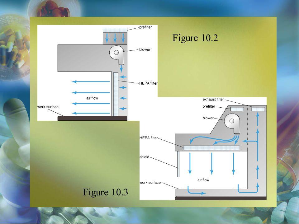 Figure 10.2 Figure 10.3