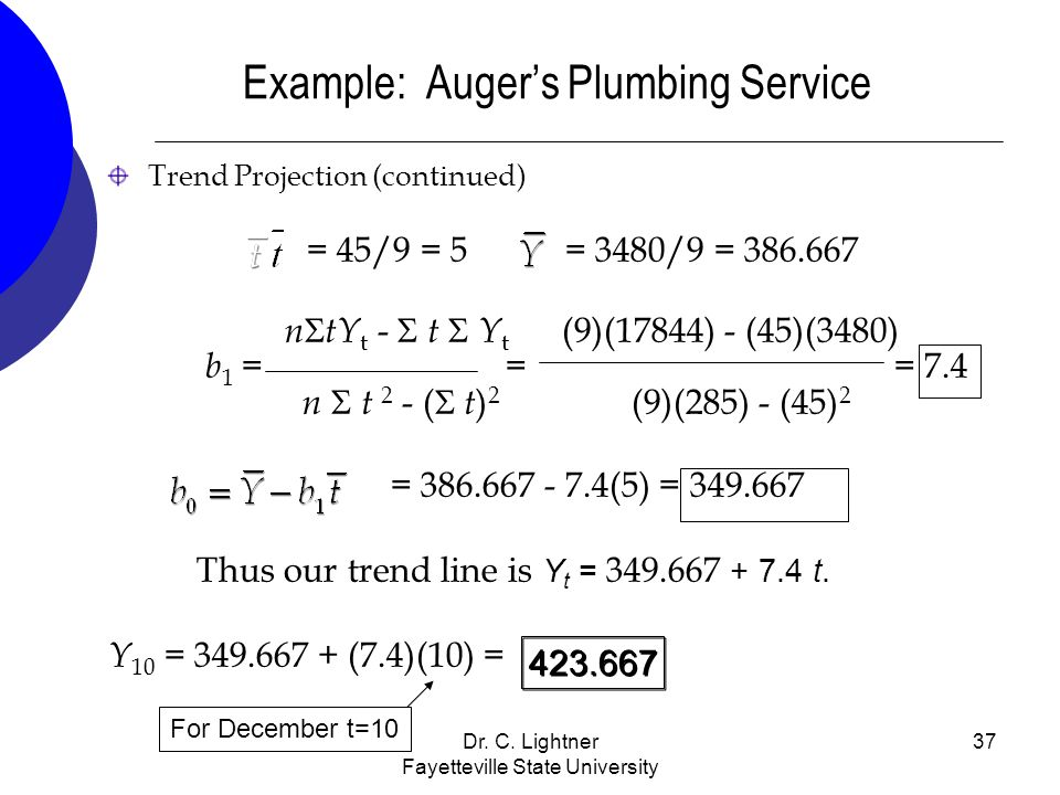 Dr. C. Lightner Fayetteville State University 37 Example: Augers Plumbing Service Trend Projection (continued) = 45/9 = 5 = 3480/9 = 386.667 n tY t -