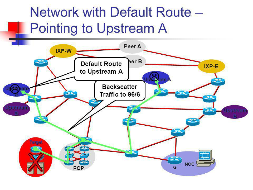 Peer B Peer A Network with Default Route – Pointing to Upstream A IXP-W IXP-E Upstream A Upstream B POP Target NOC G Default Route to Upstream A Backs