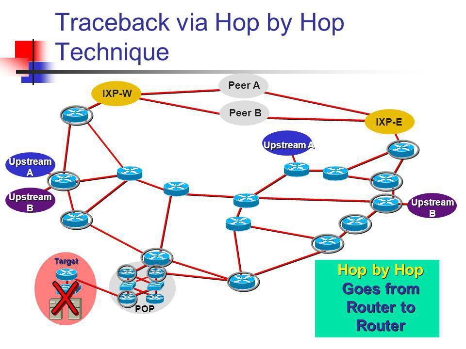 Peer B Peer A Traceback via Hop by Hop Technique IXP-W IXP-E Upstream A Upstream B POP Target Hop by Hop Goes from Router to Router