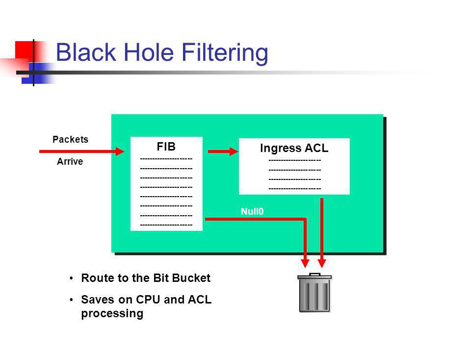 Black Hole Filtering FIB --------------------- Ingress ACL --------------------- Null0 Packets Arrive Route to the Bit Bucket Saves on CPU and ACL pro