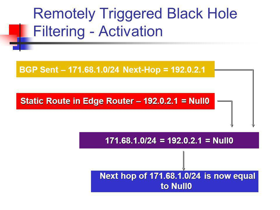 BGP Sent – 171.68.1.0/24 Next-Hop = 192.0.2.1 Static Route in Edge Router – 192.0.2.1 = Null0 171.68.1.0/24 = 192.0.2.1 = Null0 Next hop of 171.68.1.0
