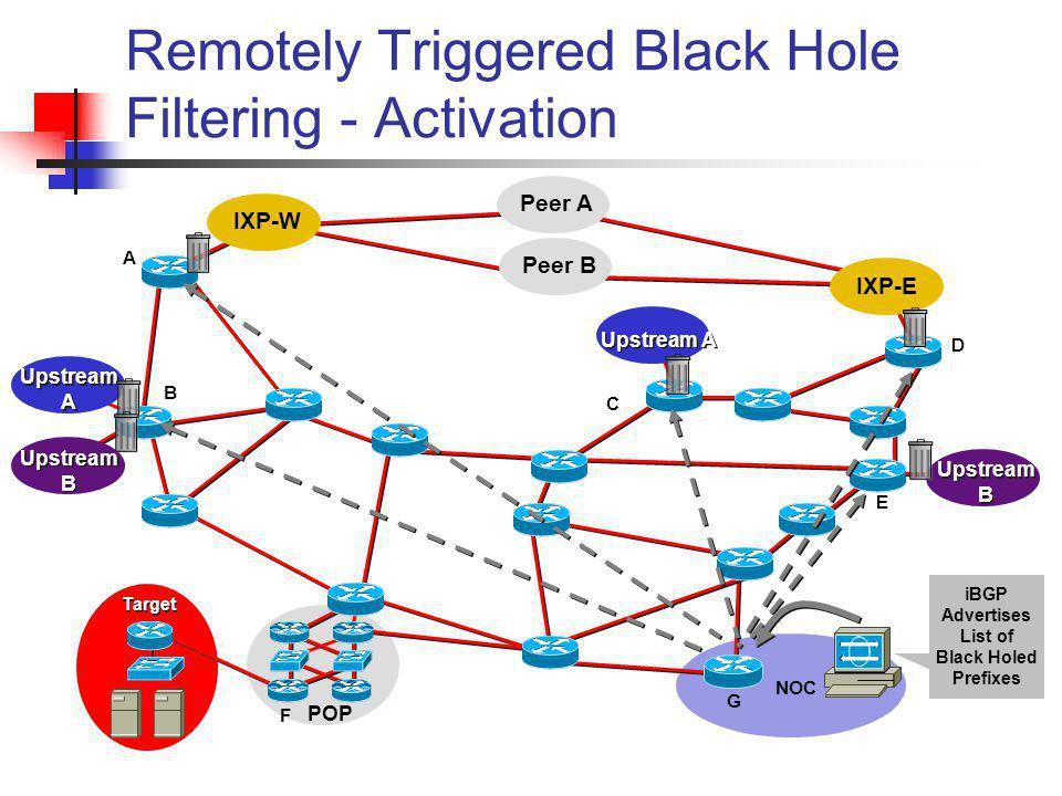Remotely Triggered Black Hole Filtering - Activation NOC A B C D E F G iBGP Advertises List of Black Holed Prefixes Target Peer B Peer A IXP-W IXP-E U