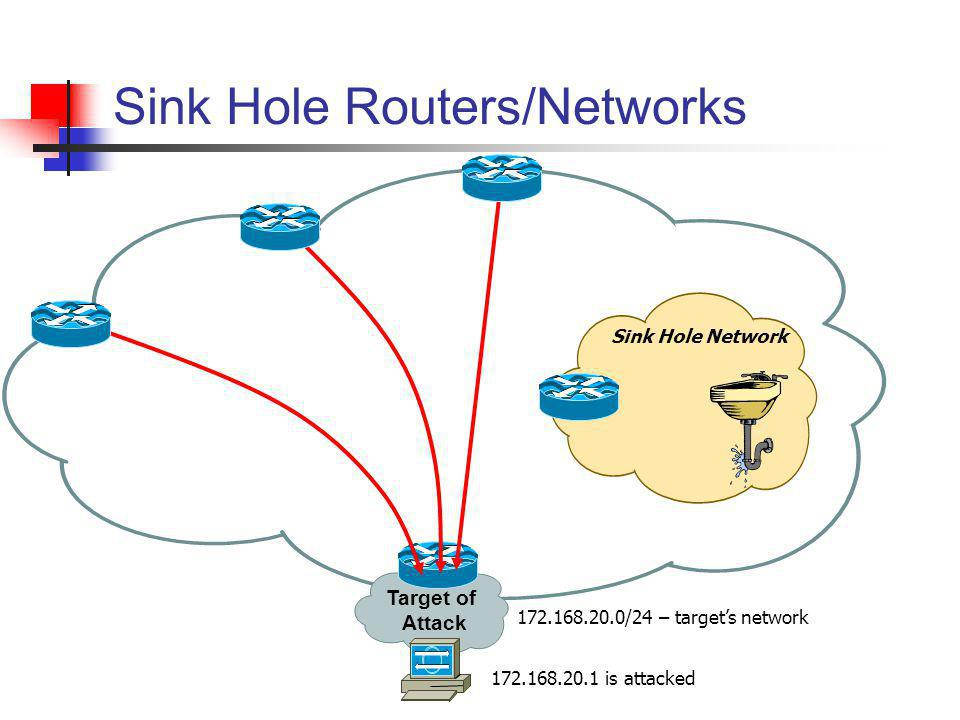 Sink Hole Routers/Networks Target of Attack 172.168.20.1 is attacked 172.168.20.0/24 – targets network Sink Hole Network