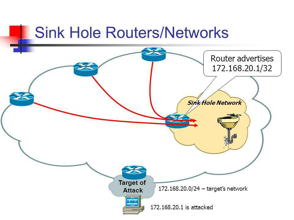Sink Hole Routers/Networks Target of Attack 172.168.20.1 is attacked 172.168.20.0/24 – targets network Router advertises 172.168.20.1/32 Sink Hole Net
