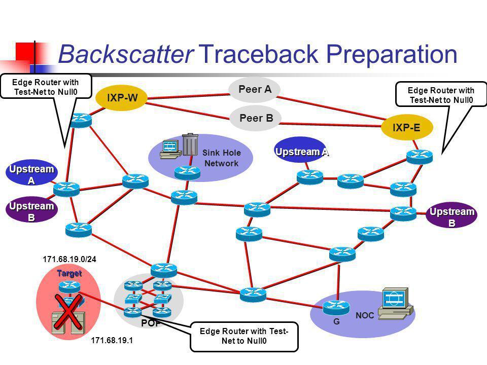 Peer B Peer A Backscatter Traceback Preparation IXP-W IXP-E Upstream A Upstream B POP Target NOC G Sink Hole Network 171.68.19.0/24 171.68.19.1 Edge R