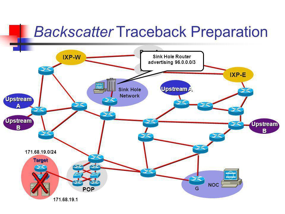 Peer B Peer A Backscatter Traceback Preparation IXP-W IXP-E Upstream A Upstream B POP Target NOC G Sink Hole Network Sink Hole Router advertising 96.0