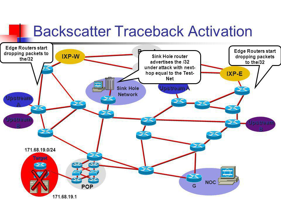 Peer B Peer A Backscatter Traceback Activation IXP-W IXP-E Upstream A Upstream B POP Target NOC G Sink Hole Network Sink Hole router advertises the /3