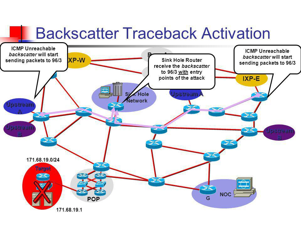 Peer B Peer A Backscatter Traceback Activation IXP-W IXP-E Upstream A Upstream B POP Target NOC G Sink Hole Network Sink Hole Router receive the backs