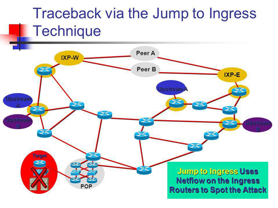 Target Traceback via the Jump to Ingress Technique Jump to Ingress Uses Netflow on the Ingress Routers to Spot the Attack Peer B Peer A IXP-W IXP-E Up