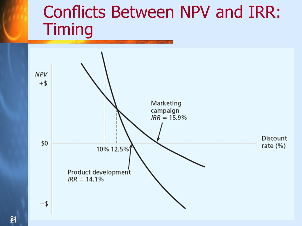 21 Conflicts Between NPV and IRR: Timing