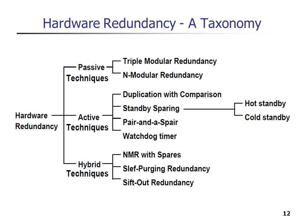 12 Hardware Redundancy - A Taxonomy