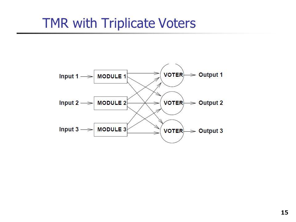 15 TMR with Triplicate Voters