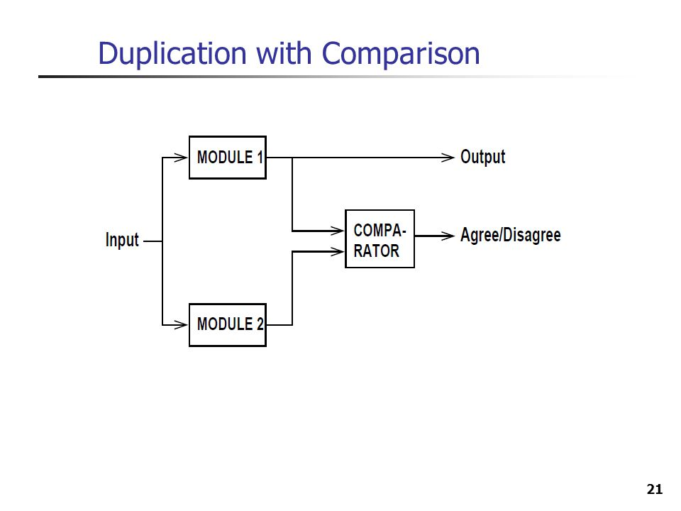 21 Duplication with Comparison