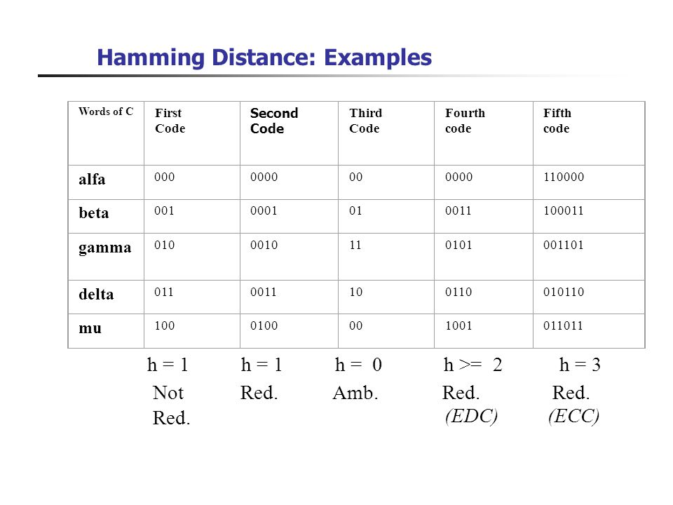Hamming Distance: Examples Words of C First Code Second Code Third Code Fourth code Fifth code alfa 0000000000000110000 beta 0010001010011100011 gamma