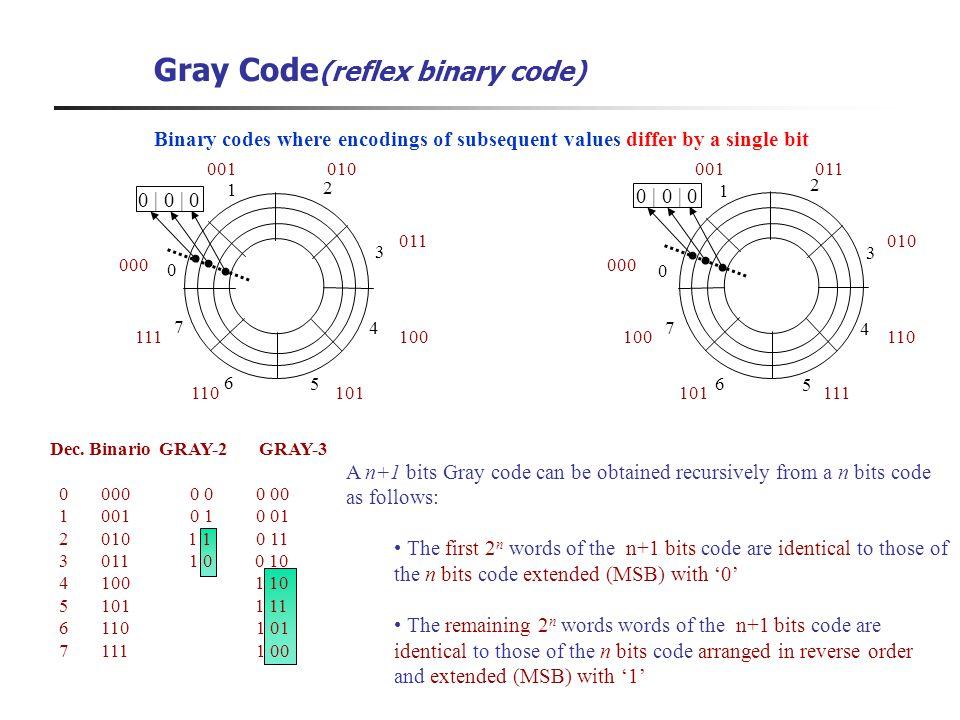 Gray Code (reflex binary code) Dec. Binario GRAY-2 GRAY-3 0 000 0 0 0 00 1 001 0 1 0 01 2 010 1 1 0 11 3 011 1 0 0 10 4 100 1 10 5 101 1 11 6 110 1 01