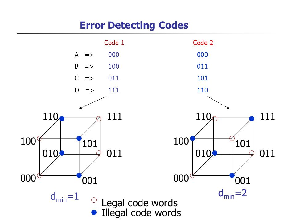 Error Detecting Codes 000 001 011010 Legal code words Illegal code words 100 101 111110 Code 1Code 2 A => 000 000 B => 100 011 C => 011 101 D => 111 1