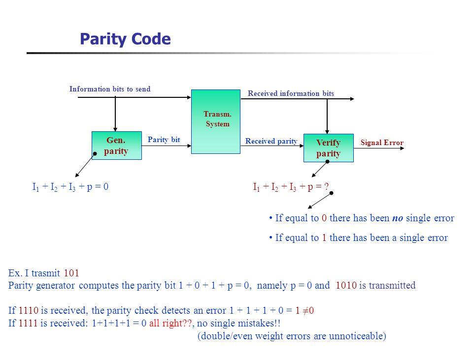 Parity Code Information bits to send Gen. parity Parity bit Verify parity Signal Error Transm. System Received information bits I 1 + I 2 + I 3 + p =