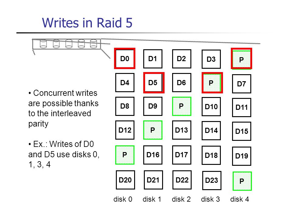 Writes in Raid 5 D0D1D2 D3 P D4D5D6 P D7 D8D9P D10 D11 D12PD13 D14 D15 PD16D17 D18 D19 D20D21D22 D23 P Concurrent writes are possible thanks to the in