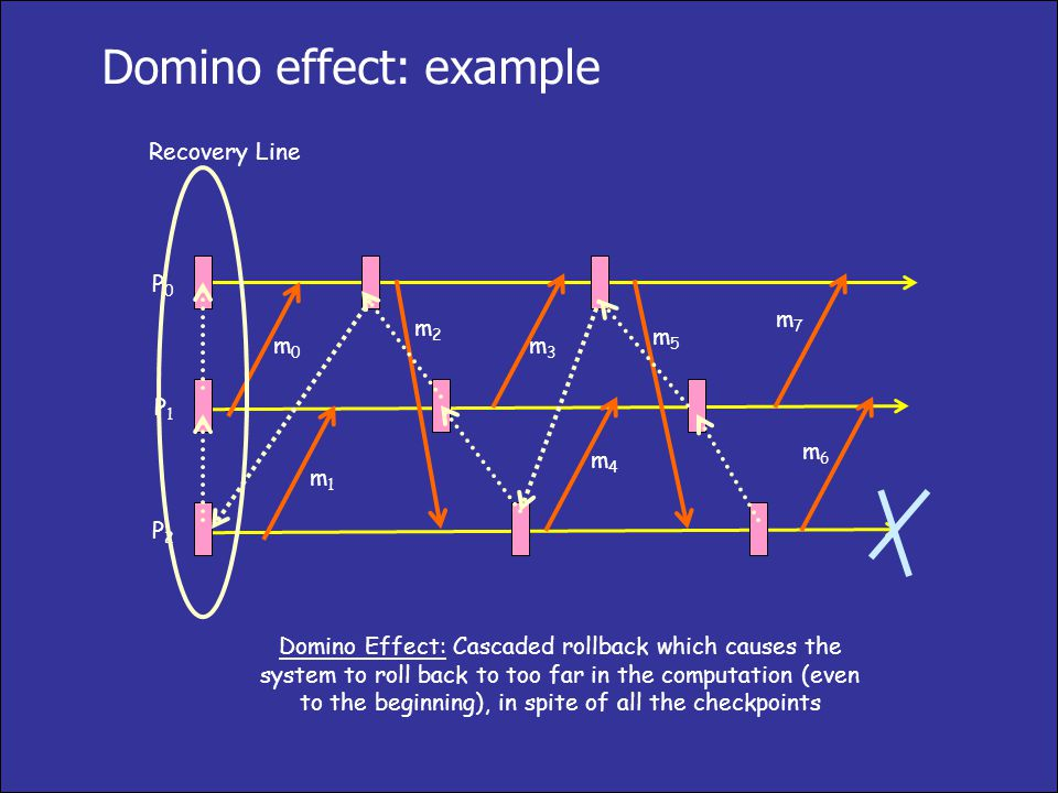 Domino effect: example P0P0 P1P1 P2P2 m0m0 m1m1 m2m2 m3m3 m4m4 m5m5 m7m7 m6m6 Recovery Line Domino Effect: Cascaded rollback which causes the system t