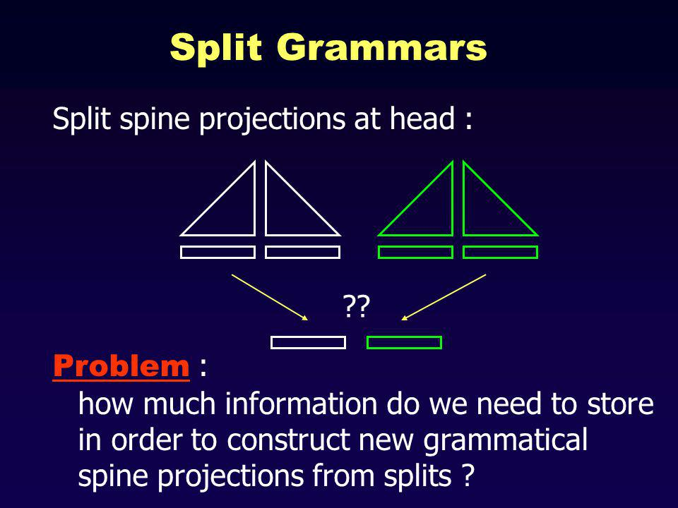 Split Grammars Split spine projections at head : Problem : how much information do we need to store in order to construct new grammatical spine projections from splits .