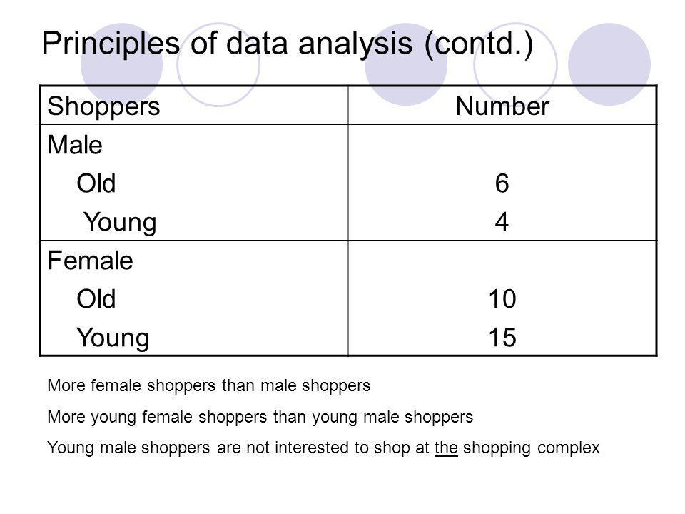 Principles of data analysis (contd.) ShoppersNumber Male Old Young 6464 Female Old Young 10 15 More female shoppers than male shoppers More young fema