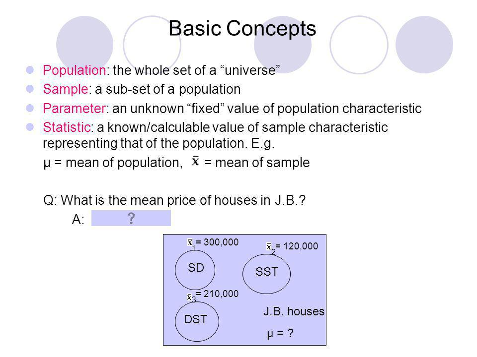 Basic Concepts Population: the whole set of a universe Sample: a sub-set of a population Parameter: an unknown fixed value of population characteristi