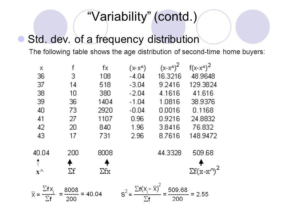 Variability (contd.) Std. dev. of a frequency distribution The following table shows the age distribution of second-time home buyers: x^
