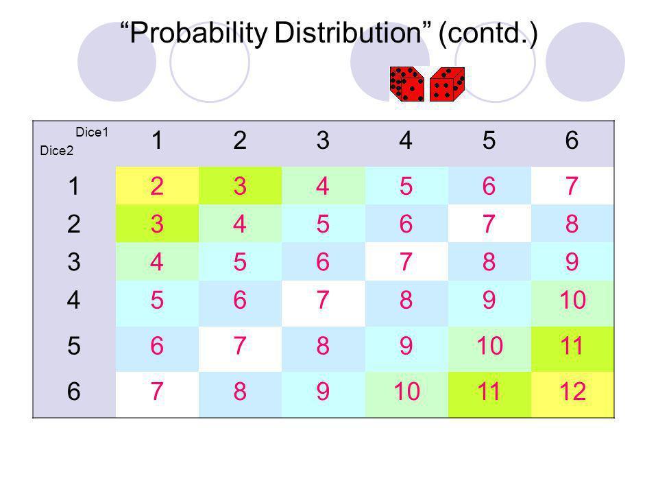 Probability Distribution (contd.) Dice1 Dice2 123456 1234567 2345678 3456789 45678910 56789 11 6789101112