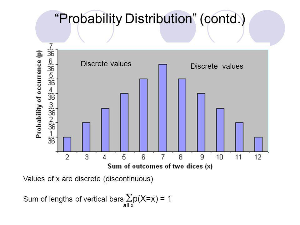 Probability Distribution (contd.) Values of x are discrete (discontinuous) Sum of lengths of vertical bars p(X=x) = 1 all x Discrete values
