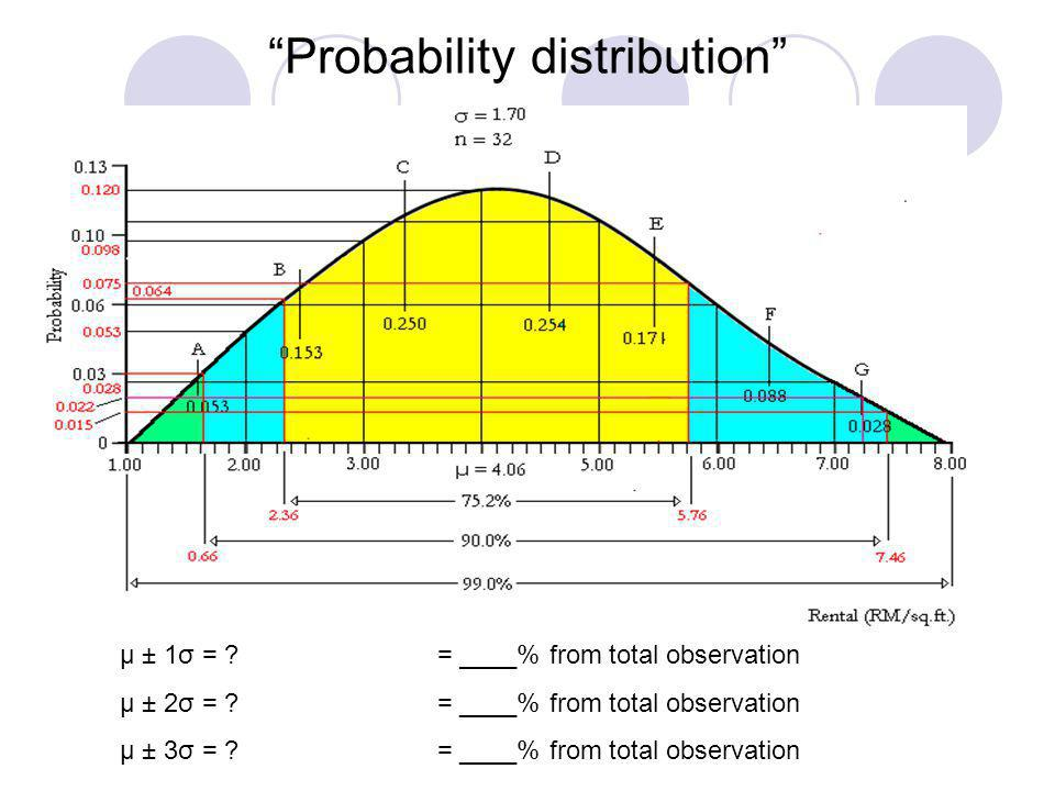 Probability distribution μ ± 1σ = ? = ____% from total observation μ ± 2σ = ? = ____% from total observation μ ± 3σ = ? = ____% from total observation