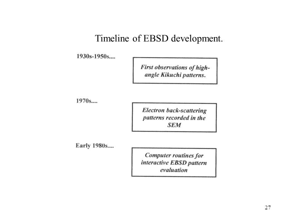 27 Timeline of EBSD development.