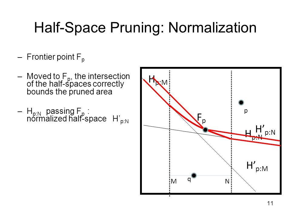 q MN p H p:M H p:N –Frontier point F p –Moved to F p, the intersection of the half-spaces correctly bounds the pruned area –H p:N passing F p : normalized half-space H p:N Half-Space Pruning: Normalization FpFp 11 H p:M H p:N