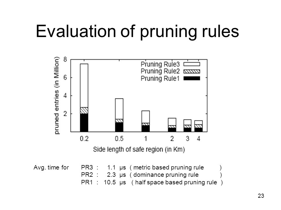23 Evaluation of pruning rules Avg.