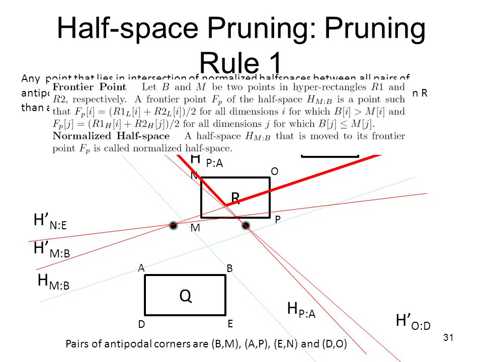 Half-space Pruning: Pruning Rule 1 R M N O P Q D A B E Pairs of antipodal corners are (B,M), (A,P), (E,N) and (D,O) H M:B H P:A H N:E H O:D Any point that lies in intersection of normalized halfspaces between all pairs of antipodal corners of R and Q can be pruned (such point is closer to every point in R than any point in Q) X 31