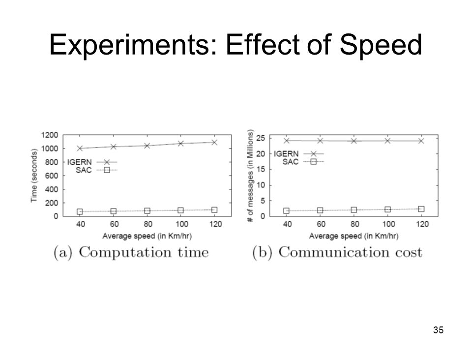 Experiments: Effect of Speed 35