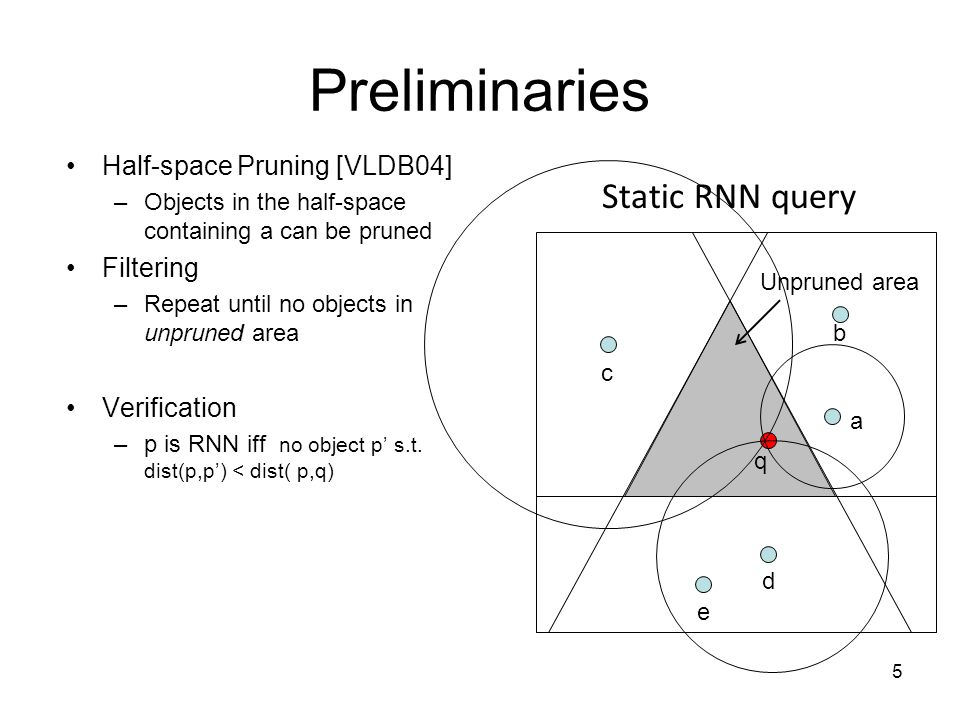 Preliminaries Half-space Pruning [VLDB04] –Objects in the half-space containing a can be pruned Filtering –Repeat until no objects in unpruned area Verification –p is RNN iff no object p s.t.