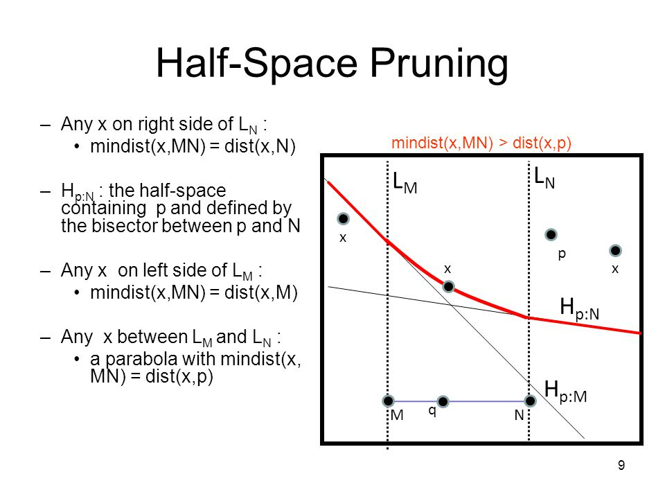 Half-Space Pruning q MN p mindist(x,MN) > dist(x,p) x H p:M H p:N x x –Any x on right side of L N : mindist(x,MN) = dist(x,N) –H p:N : the half-space containing p and defined by the bisector between p and N –Any x on left side of L M : mindist(x,MN) = dist(x,M) –Any x between L M and L N : a parabola with mindist(x, MN) = dist(x,p) LMLM LNLN 9